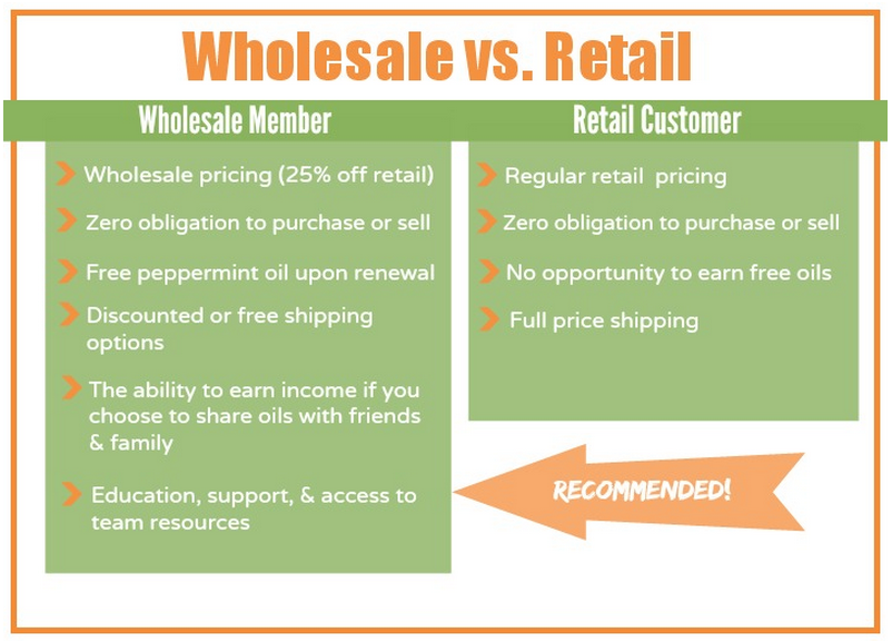 doTERRA Essential Oil Wholesale vs. Retail